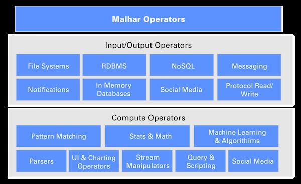 大数据流处理平台的技术选型参考  斑斓